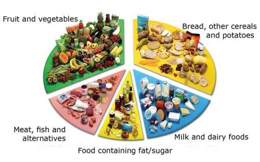 dash diet foods you should eat